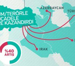 Doğu ve Güneydoğu Anadolu bölgelerinde ihracat rakamları